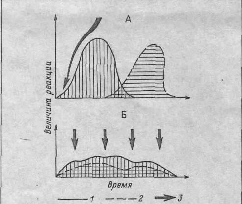 Адаптация к физическим упражнениям Рефераты ru Особенности процессов адаптации при кратковременных А и длительных Б экстремальных воздействиях 1 работа на самосохранение внешняя