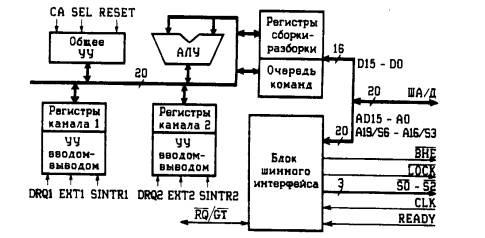 Арифметическое логическое устройство (АЛУ) может выполнять беззнаковые арифметические операции над 8- и 16-битовыми...
