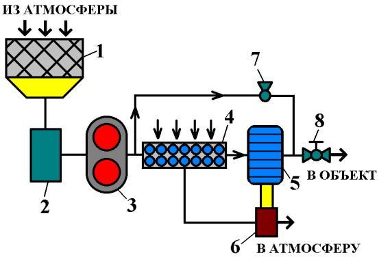 Рисунок 5. Простейшая схема абсорбционной системы кондиционирования.