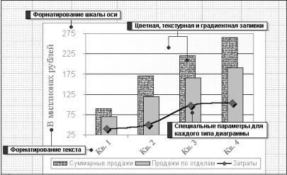 Построение диаграмм средствами word и excel Рефераты ru microsoft excel предоставляет возможность выбрать диапазон выводимых на экран значений на оси значений а так же возможность изменять интервалы между
