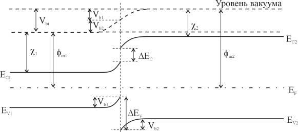 Зонная диаграмма идеального