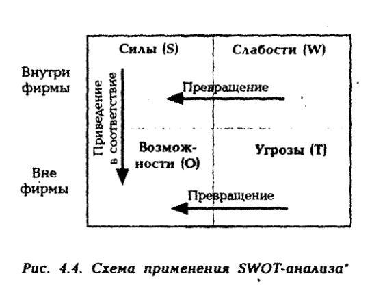 идея SWOT-анализа