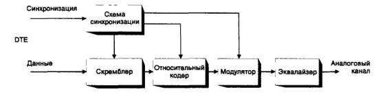 Рис. 2. 2. Схема синхронного модема.