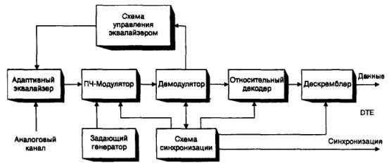 Рис. 2. 3. Схема передатчика синхронного модема.