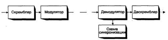 Двоичный сигнал на входе модема может иметь произвольную статистическую структуру, которая не всегда удовлетворяет...