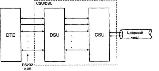 Схема CSU/DSU.  DSU часто встраивают в другие устройства, например, мультиплексоры.  Но чаще их комбинируют с CSU.