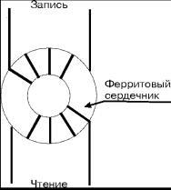 Полупроводниковая память.  Рис.  B.2. Схема элемента памяти на ферритовых сердечниках.