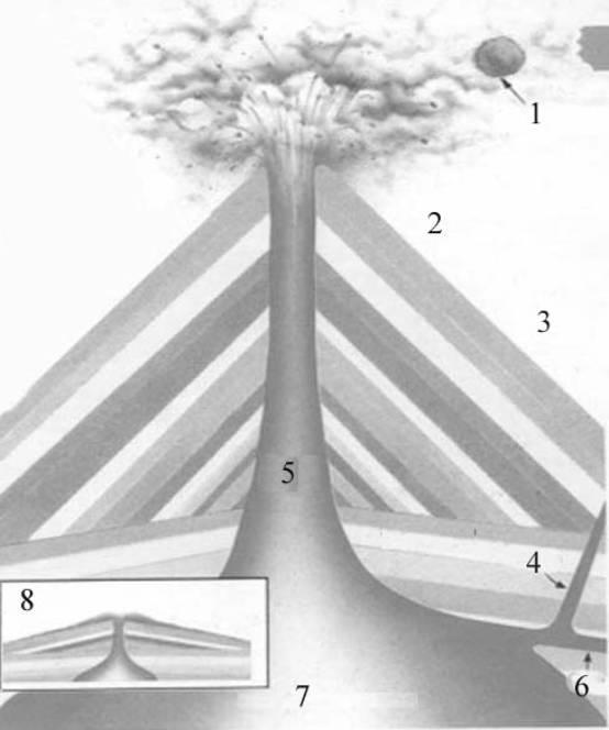 Вулканы и вулканизм Рефераты ru 1 вулканическая бомба 2 канонический вулкан