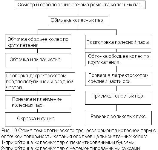 Показана схема нагружения