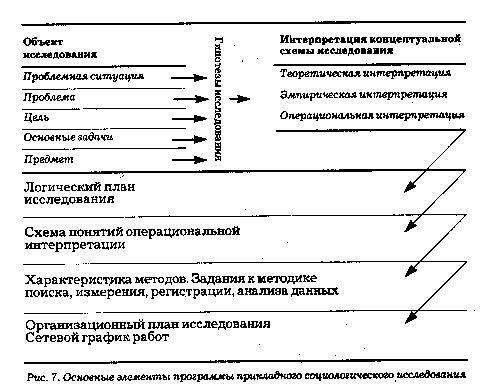 Программа является обязательным исходным документом любого социологического исследования, независимо от того...
