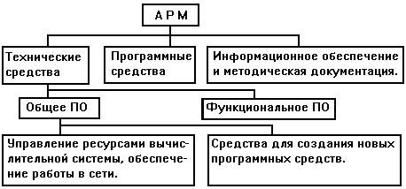 Рис.1.1. Схема организации автоматизированного рабочего места.