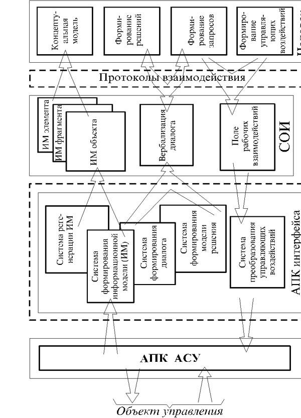 Информационно-логическая схема