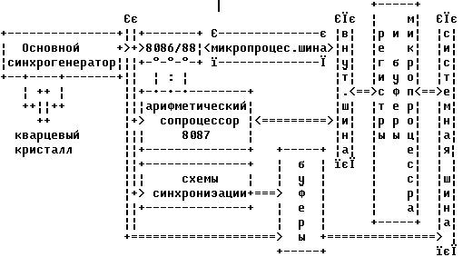 всеми схемами и цепями ПК.