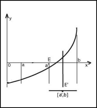 """Суть метода половинного деления заключается в... Метод половинного деления (известный еще и как  """"метод деления..."""