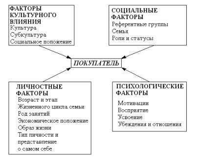факторы потребительского поведения курсовая работа