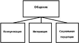 Социальная перцепция.  Таким образом схематически структуру общения мы представим так.  Перцептивная.