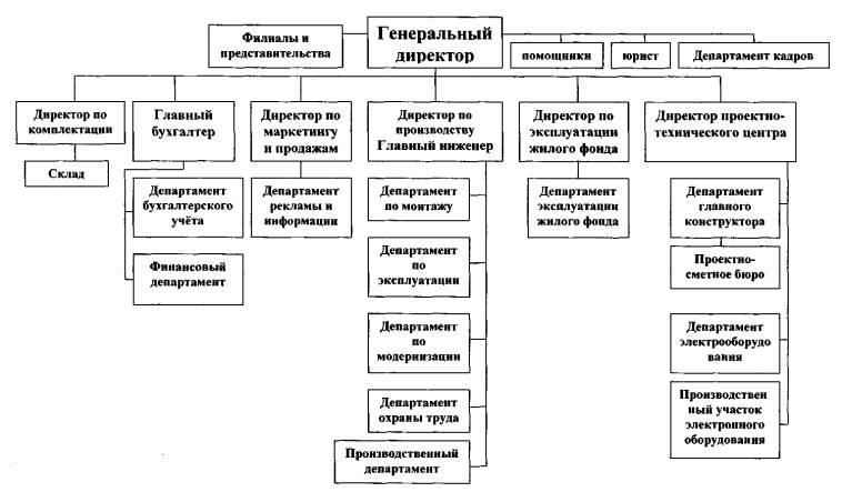 Внешне экономическая деятельность предприятия на примере ООО  Внешне экономическая деятельность предприятия на примере ООО Евролифт