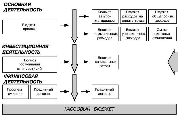 схема бюджета денежных средств