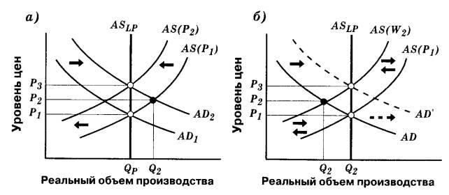 Кривая Филлипса Гипотеза естественного уровня Теория экономики  Рис 5 Инфляция спроса и издержек а инфляция вызванная избыточным спросом б инфляция вызванная ростом издержек