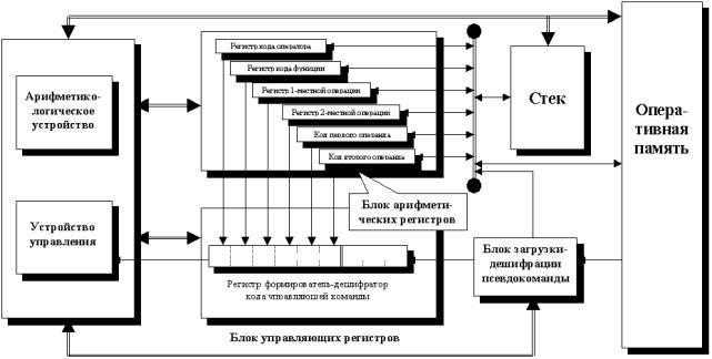 Рис. 2. Возможная функциональная схема формульного процессора.
