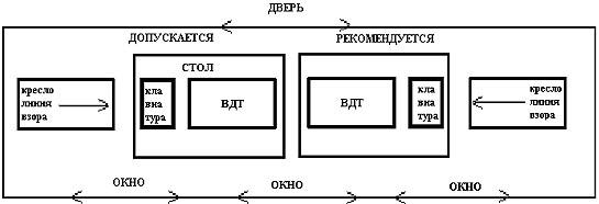 2.10.Расчёт освещения рабочего места оператора ПЭВМ.