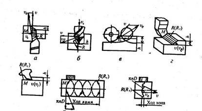 Рис.1.4. Схемы определения максимальной скорости режущей кромки инструмента υе,формы поверхности резания R и глубины...