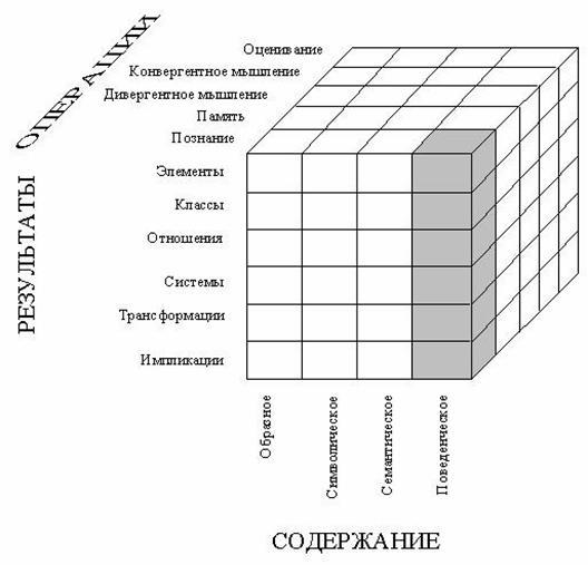 Социальный интеллект Рефераты ru Социальный интеллект