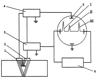 Рисунок 5 – Блок схема