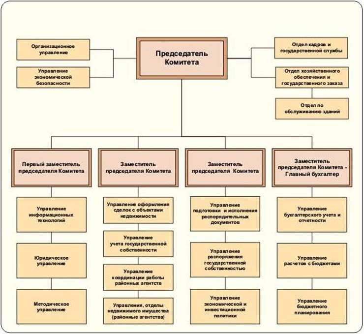 Основные принципы и порядок управления государственным имуществом.