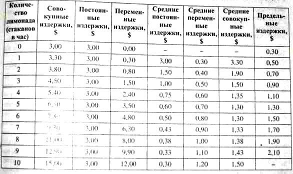 Издержки предприятия и их виды Рефераты ru Кривая предельных издержек представляет собой зеркальное отражение кривой предельного продукта Когда предельная производительность достигает максимума