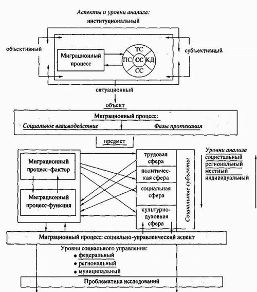 Структурно-логическая схема социологическою анализа миграционного процесса: СС - социальная сфера; ТС - трудовая; ПС...
