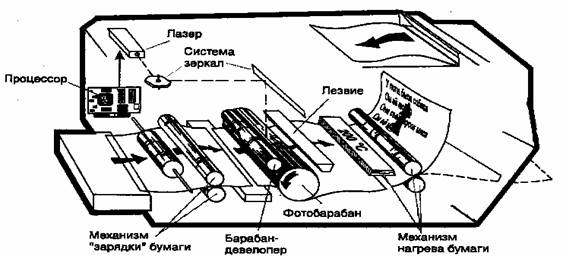 Физические основы работы лазерного принтера.