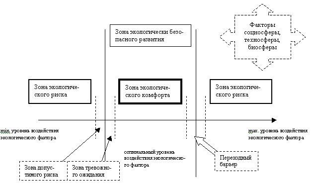 Экологическая безопасность Рефераты ru  так как именно они отделяют состояние экологически безопасного развития зону экологического комфорта от состояния экологического риска