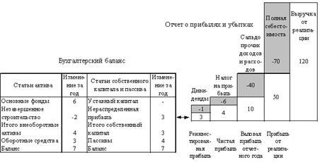 Рисунок 1 - Схема взаимосвязи между балансом и отчетом о прибылях и убытках.  В соответствии с международными...