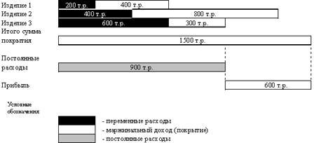 Рисунок 3.2.1.  Схема формирования производственной программы.  На российских предприятиях все эти системы...