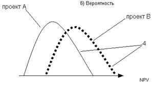 Блок-схема модели Монте-Карло.