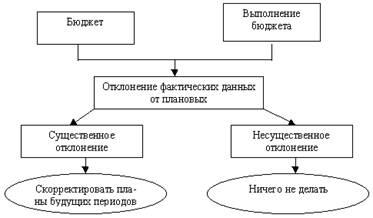 Рис. 8.2.  Схема простого анализа отклонений, ориентированного на корректировку последующих планов.