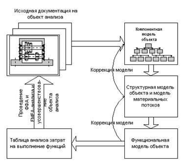 Эти же этапы характерны и для других методов функционального анализа - ФФА и FMEA.  Схема процесса ФСА.