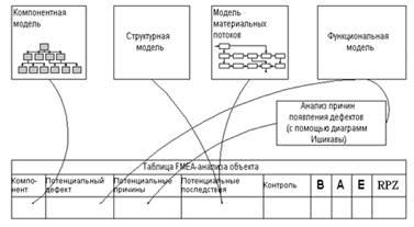 Рис. 1 Вариант таблицы FMEA-анализа. параметр риска потребителя RPZ; он определяется как произведение В х А х Е...