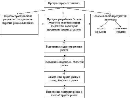 Схема процесса детализации