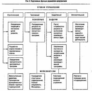 Современные тенденции развития организационных структур управления  Алгоритм формирования организационной структуры компании системно синергетический подход