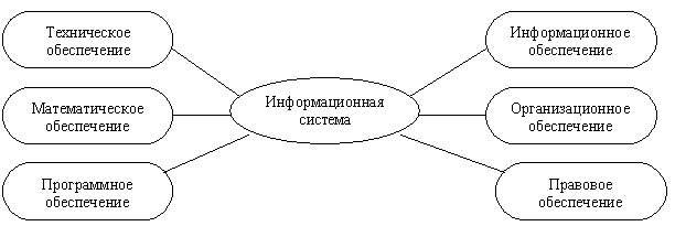 Информационные системы и технологии Рефераты ru Таким образом структура любой информационной системы может быть представлена совокупностью обеспечивающих подсистем Рис 1 4