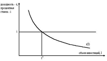Инвестиции их сущность и роль Рефераты ru Оптимальный объем инвестиций i определяется равенством доходности инвестиций r и рыночной процентной ставки i Тем самым кривая предельной эффективности