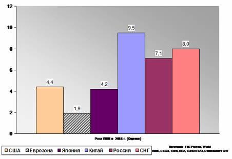 Экономический рост источники и модели Политика экономического  Однако среди стран СНГ по темпам экономического роста в 2004 году Россия находилась на одном из последних мест в среднем по этой группе стран темп роста