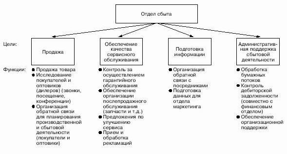 Основные цели и функции отдела