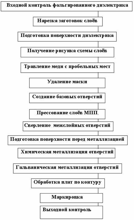 5. Составление блок схемы типового техпроцесса.