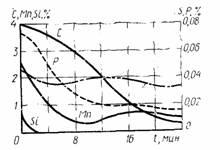 Такой успех кислородно-конвертерного способа заключается в возможности переработки чугуна практически любого.