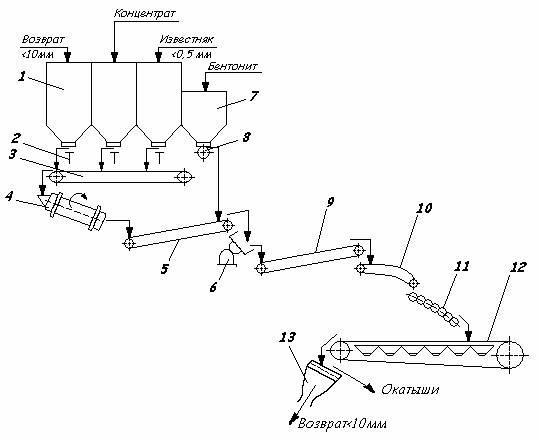 РИС.1. Принципиальная схема производства окатышей.  5 - конвейер, 6 - чашевый окомкователь, 7 - бункер, 8 - питатель.