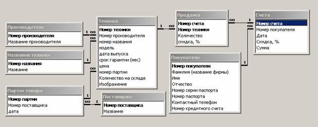 """Разработка базы данных Магазин бытовой техники """"Электрон  В итоге в окне Схема данных будут представлены все таблицы создаваемой базы данных со списками своих полей Ключевые поля выделены жирным шрифтом"""