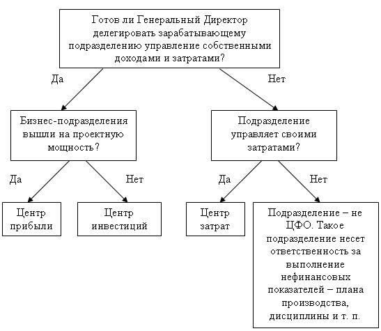 Схема принятия решения по финансовой структуре.  Иногда выделяют и другие центры - например, центр доходов...